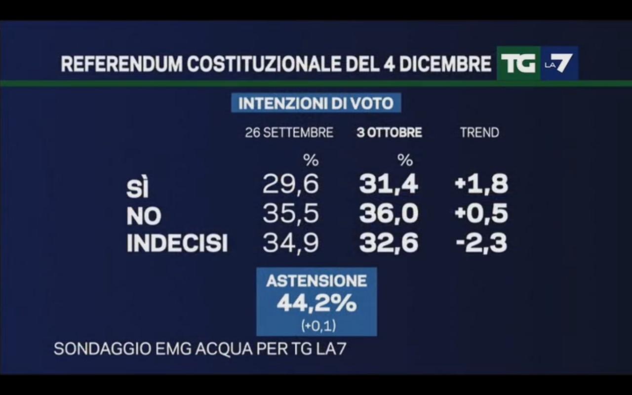 Sondaggio EMG 3 ottobre 2016 – Referendum