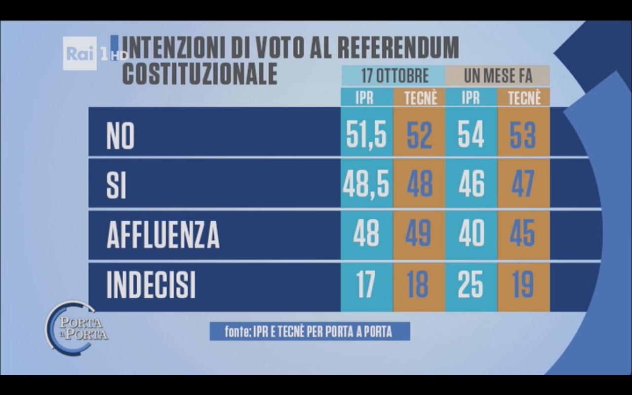 Sondaggio IPR 17 ottobre 2016 – Referendum