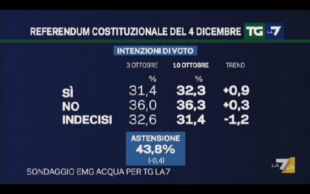 Sondaggio EMG 10 ottobre 2016 – Referendum