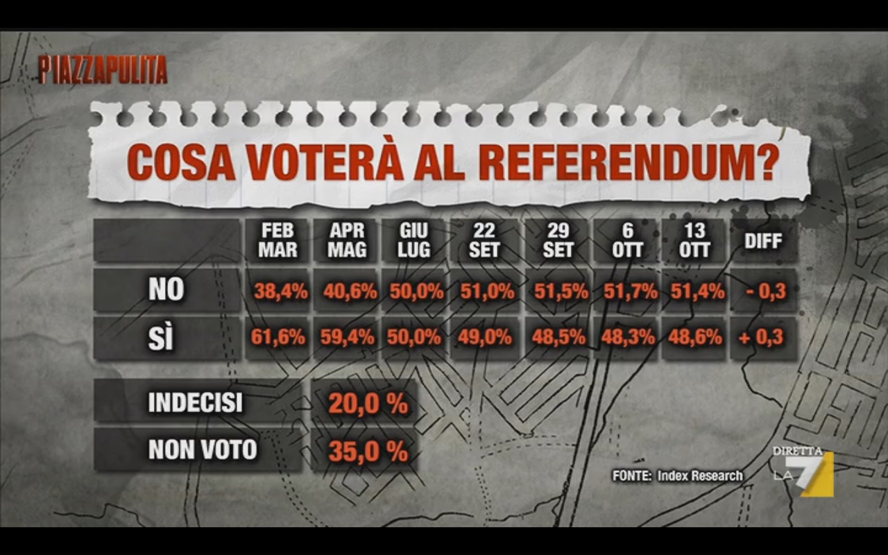 Sondaggio INDEX 13 ottobre 2016 – Referendum
