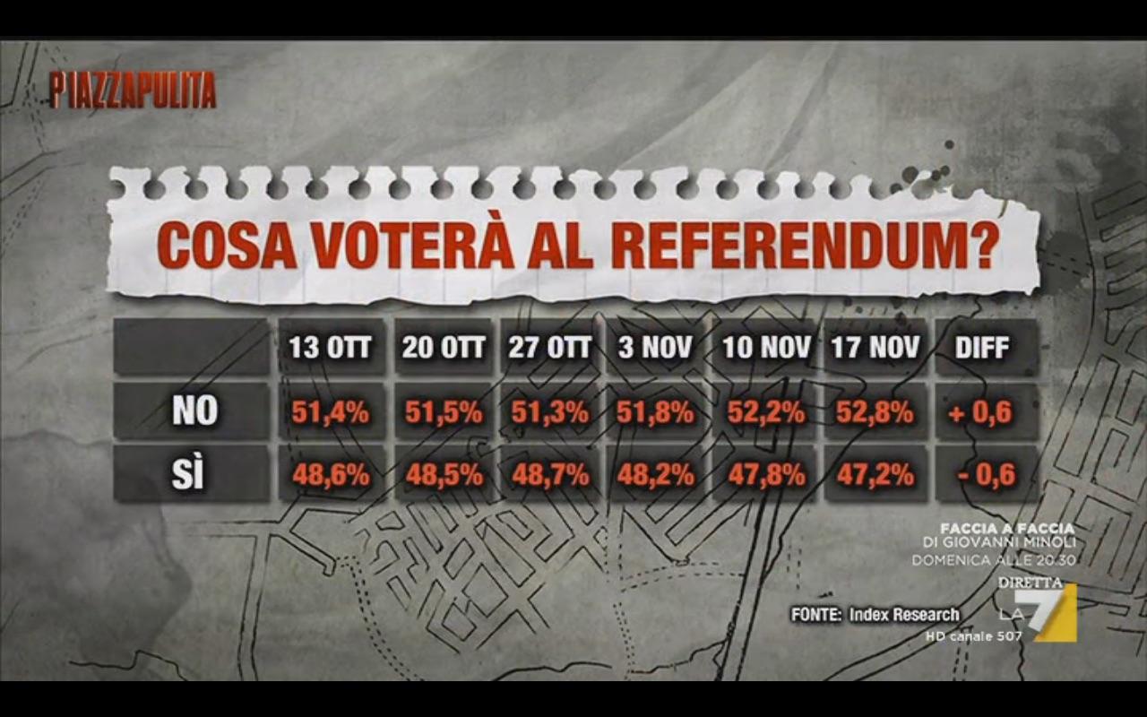 Sondaggio INDEX 17 novembre 2016 – Referendum