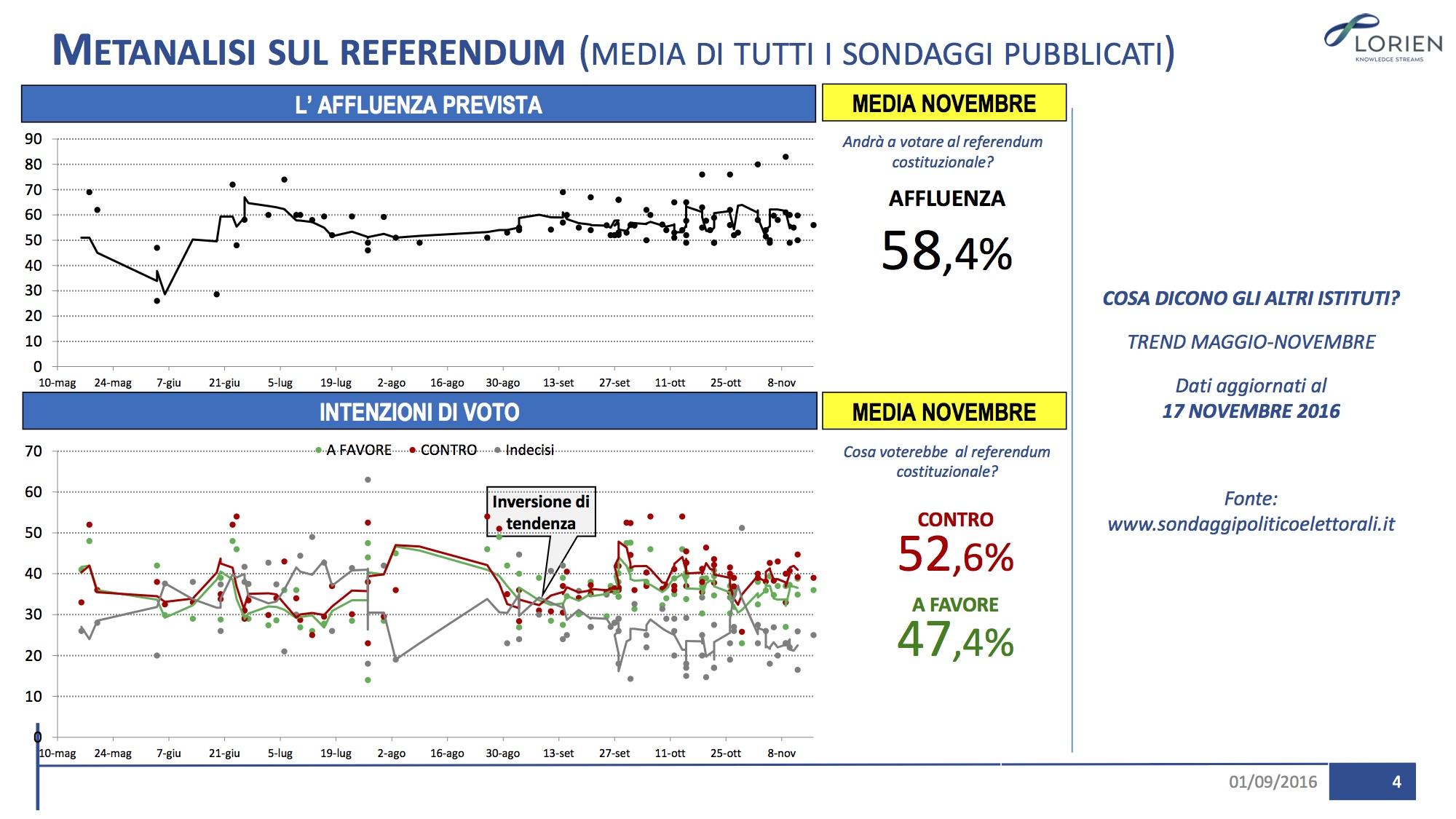 Sondaggio LORIEN 18 novembre 2016 – Referendum