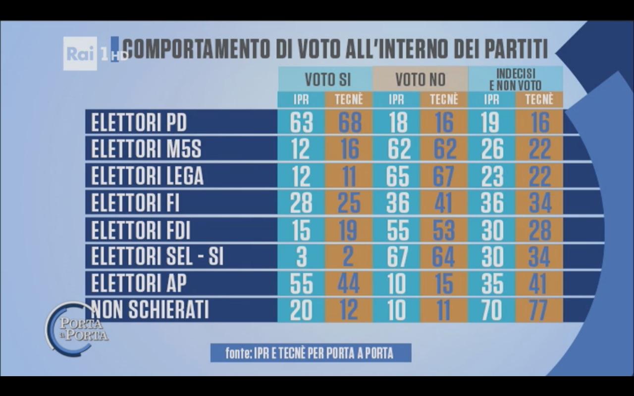 Sondaggio IPR & TECNÈ 14 novembre 2016 – Referendum