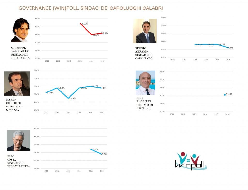 governance poll Calabria