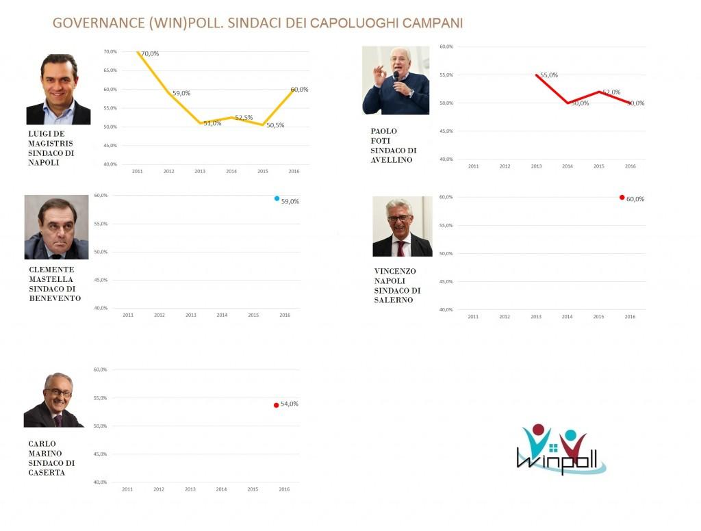 governance poll Campania