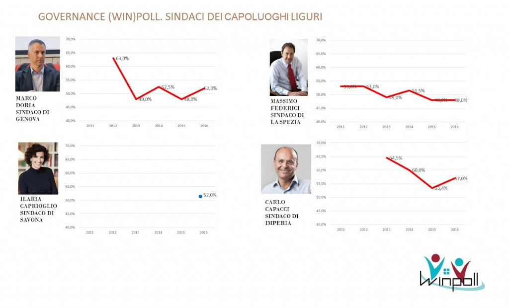 governance poll Liguria