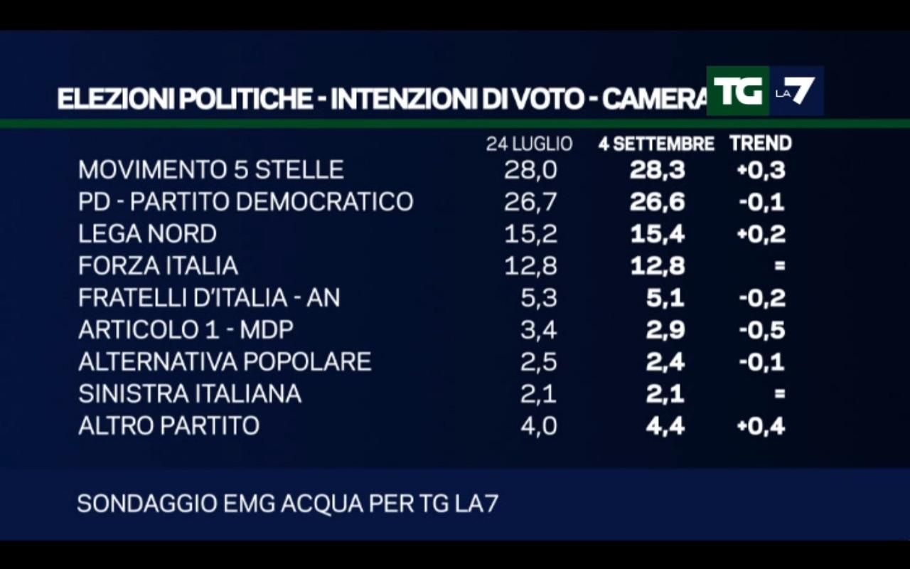 Sondaggio emg acqua 4 settembre 2017 for Elenco politici italiani