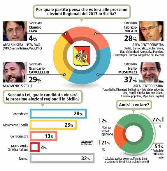 Sondaggio PIEPOLI 23 settembre 2017: Elezioni Regionali Sicilia 2017