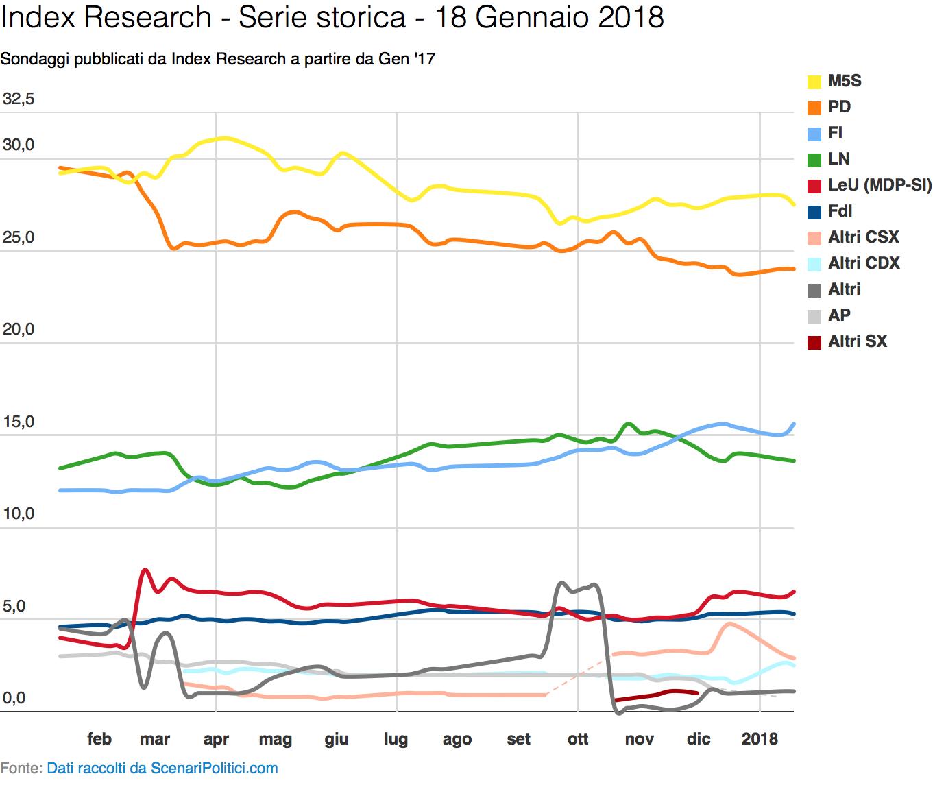 Sondaggio Index Research (18 Gennaio 2018)