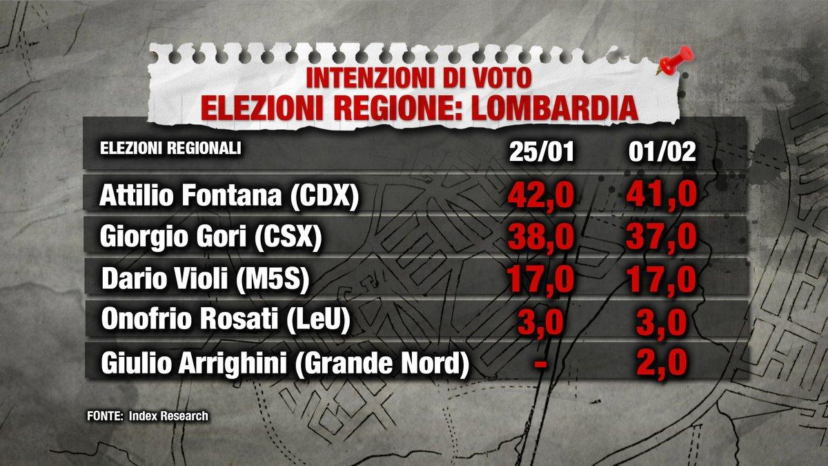 Sondaggio Index Research (1 Febbraio 2018): Elezioni Regionali 2018
