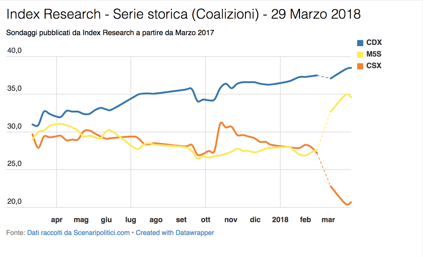 Sondaggio Index Research (29 Marzo 2018)