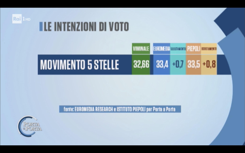 Sondaggio Euromedia Research & Piepoli (20 Marzo 2018)