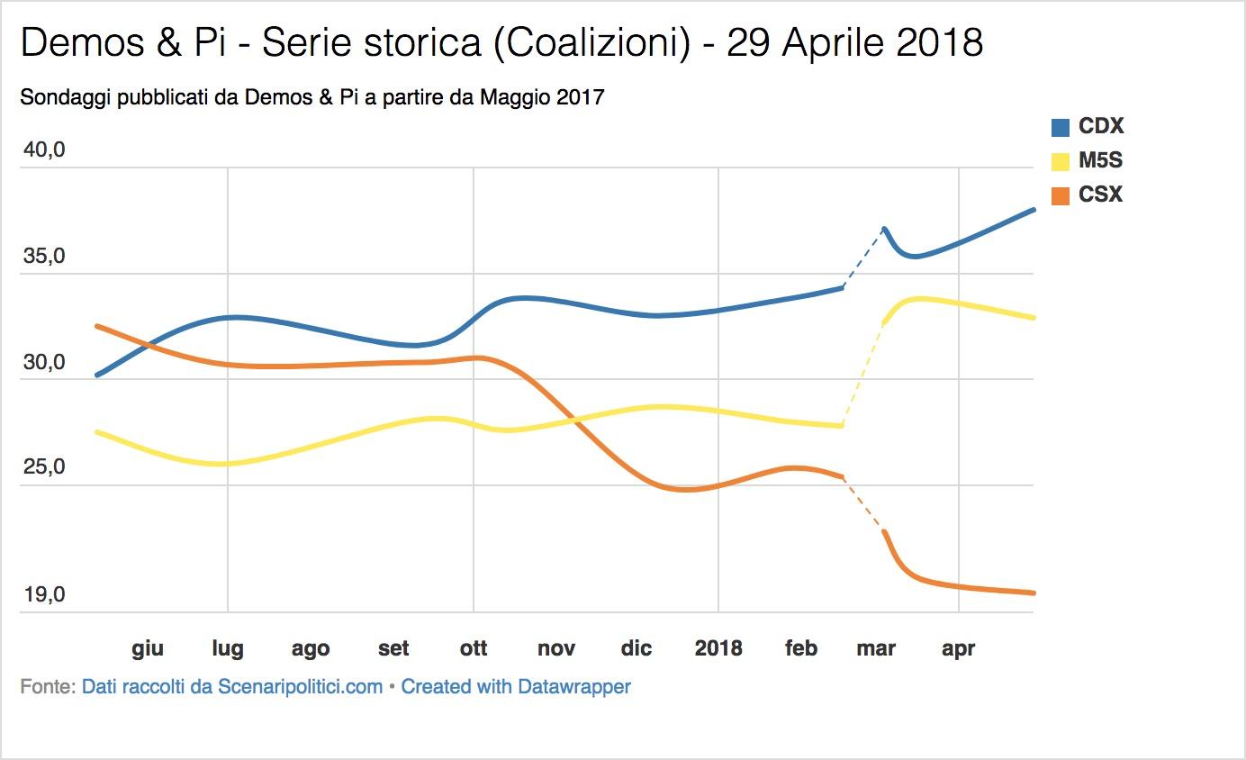 Sondaggio Demos & Pi (29 Aprile 2018)
