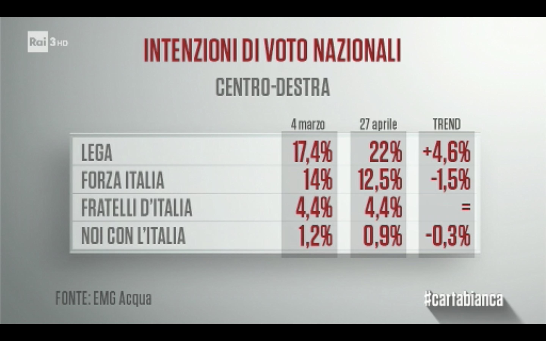 Sondaggio EMG Acqua (27 Aprile 2018)