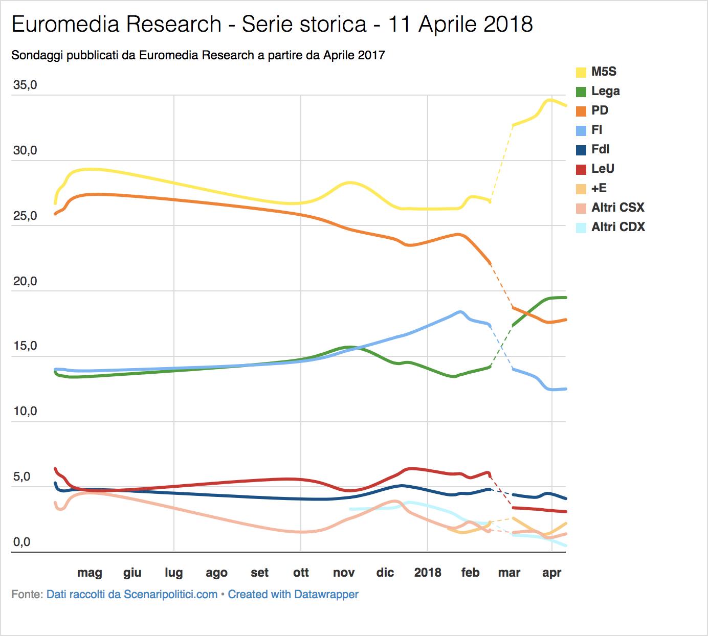 Sondaggio Euromedia Research (11 Aprile 2018)