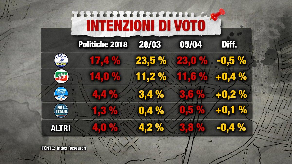 Sondaggio Index Research (5 Marzo 2018)