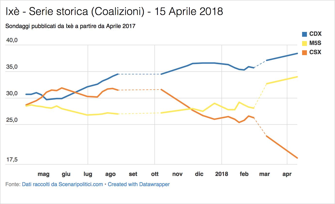 Sondaggio Ixè (15 Aprile 2018)