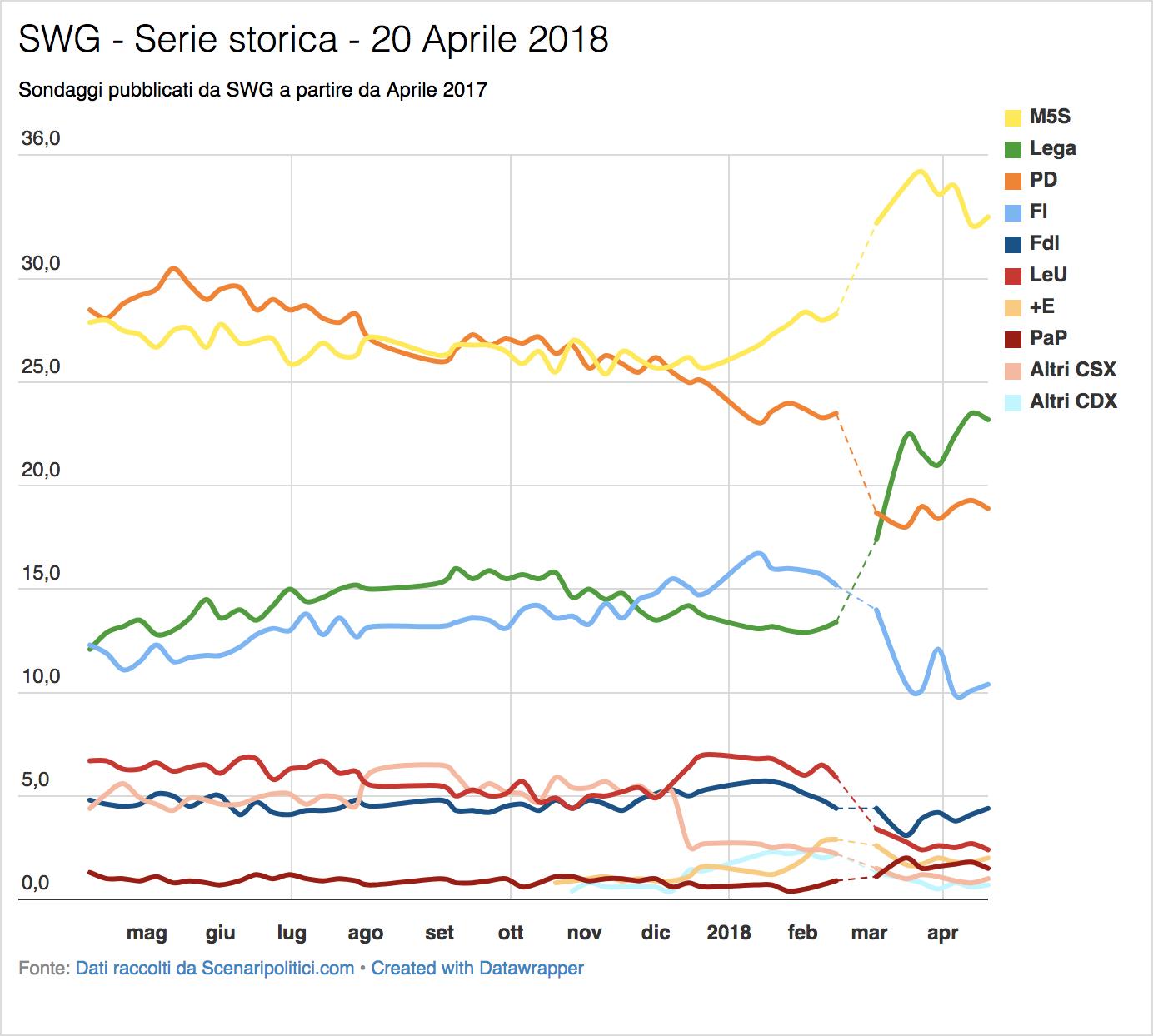 Sondaggio SWG (20 Aprile 2018)
