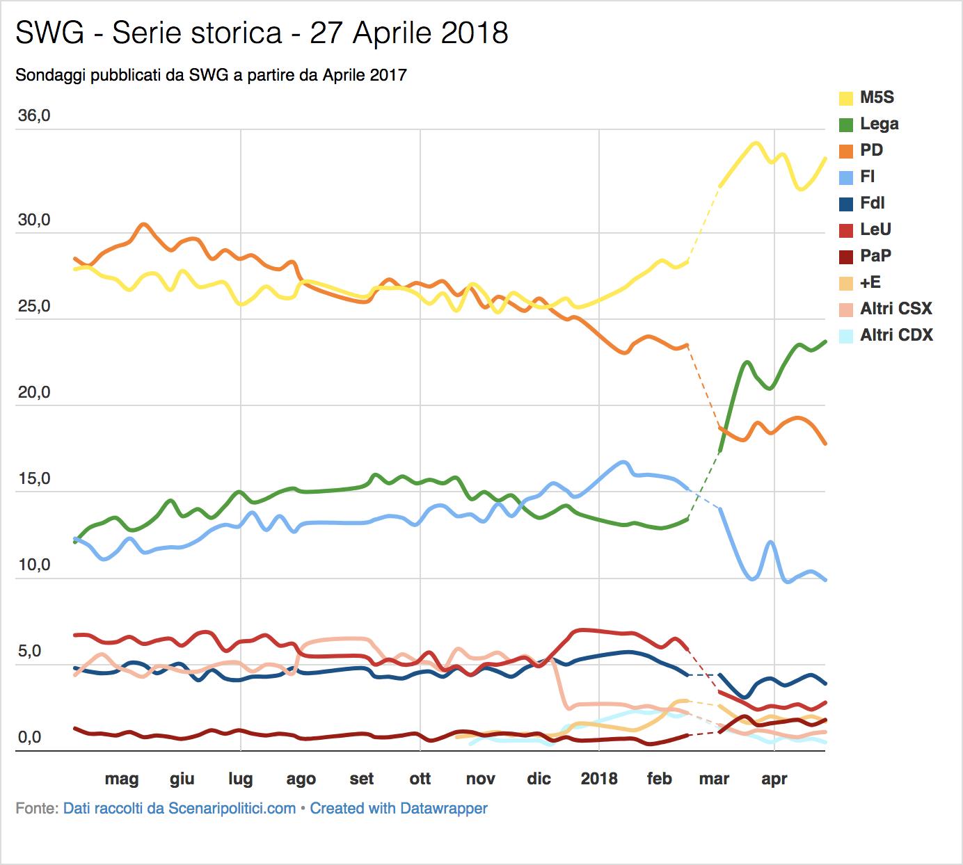Sondaggio SWG (27 Aprile 2018)