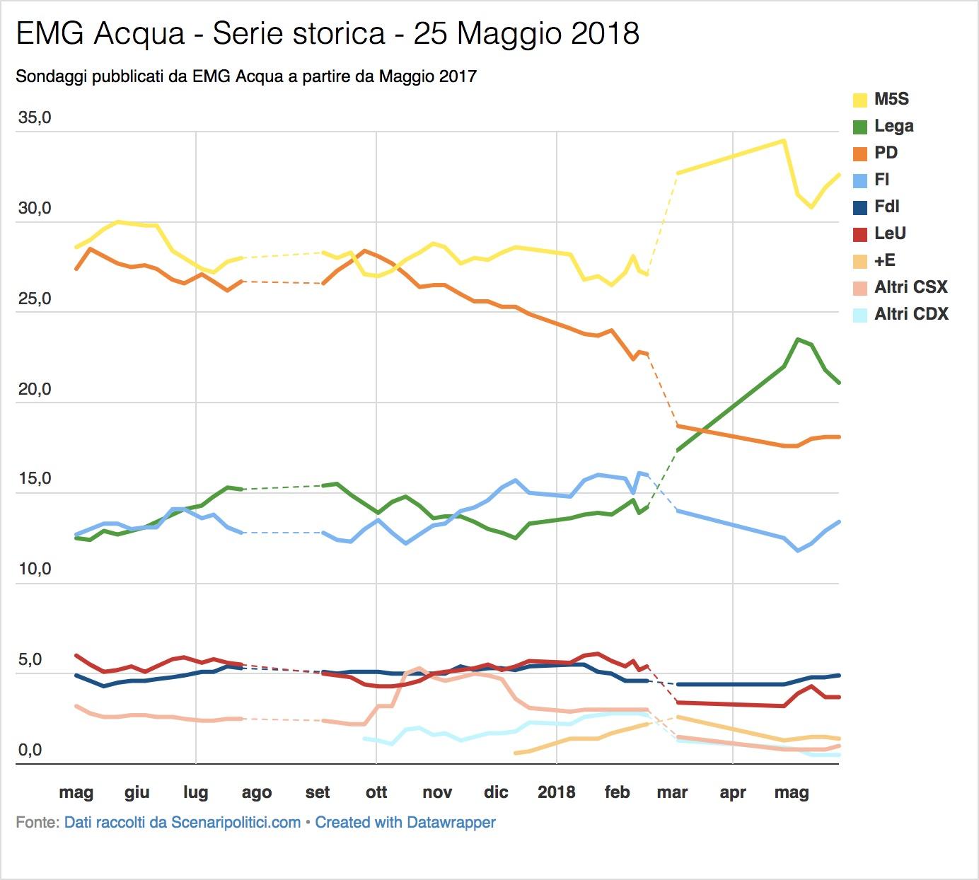 Sondaggio EMG Acqua (25 Maggio 2018)