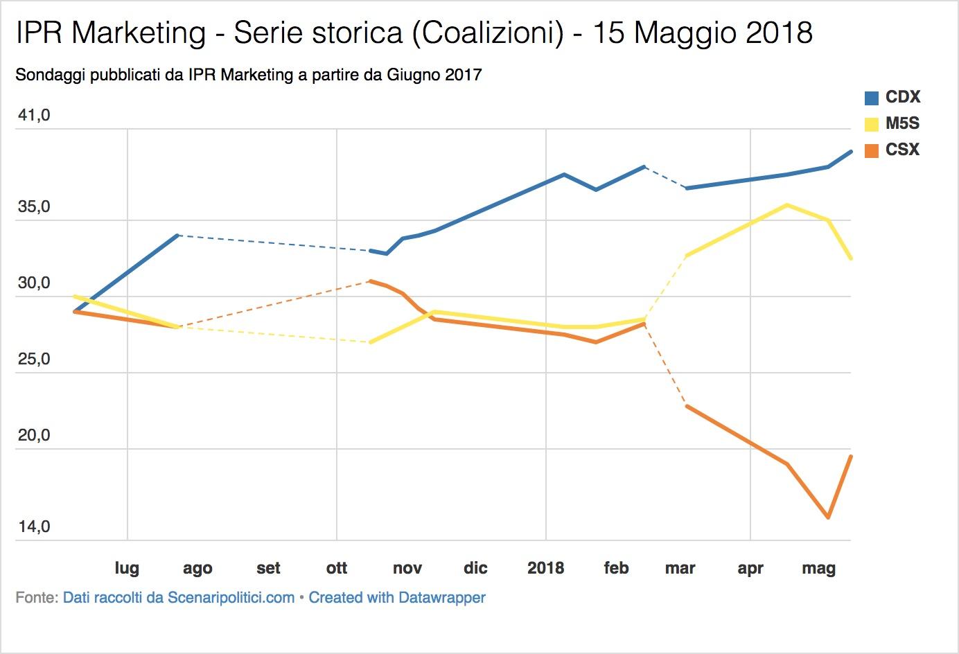 Sondaggio IPR Marketing (15 Maggio 2018)