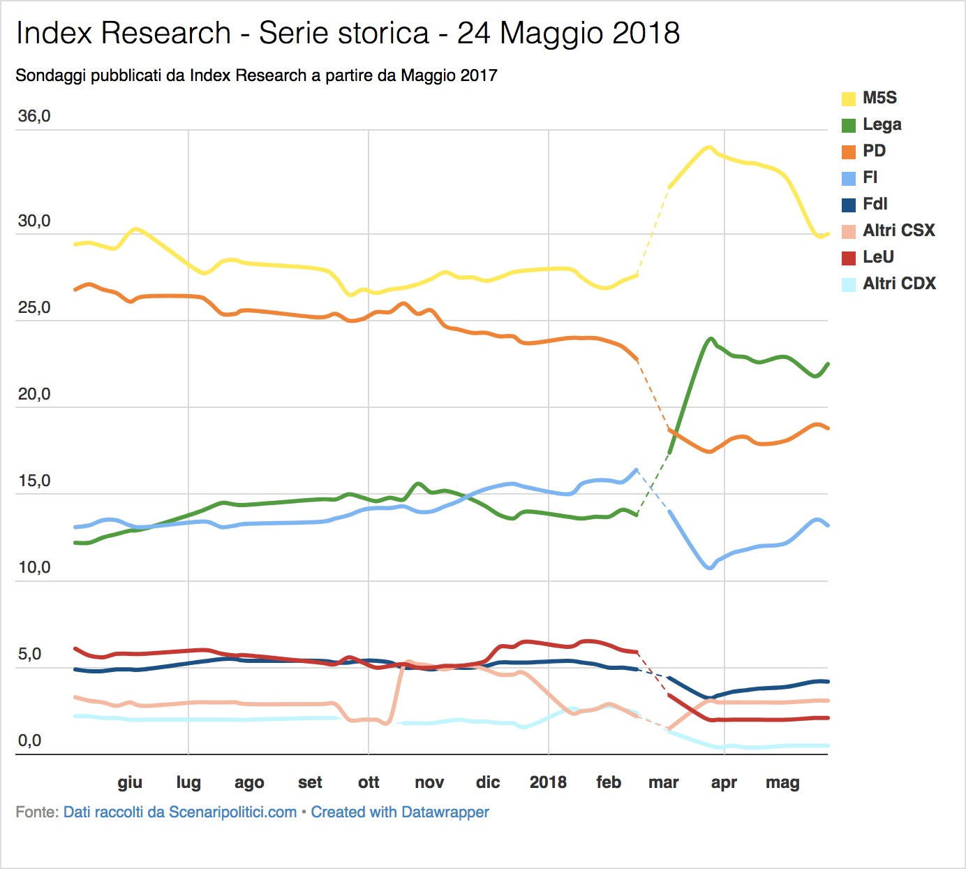 Sondaggio Index Research (24 Maggio 2018)