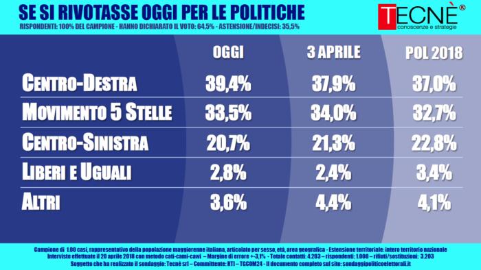 Sondaggio Tecnè (24 Aprile 2018)