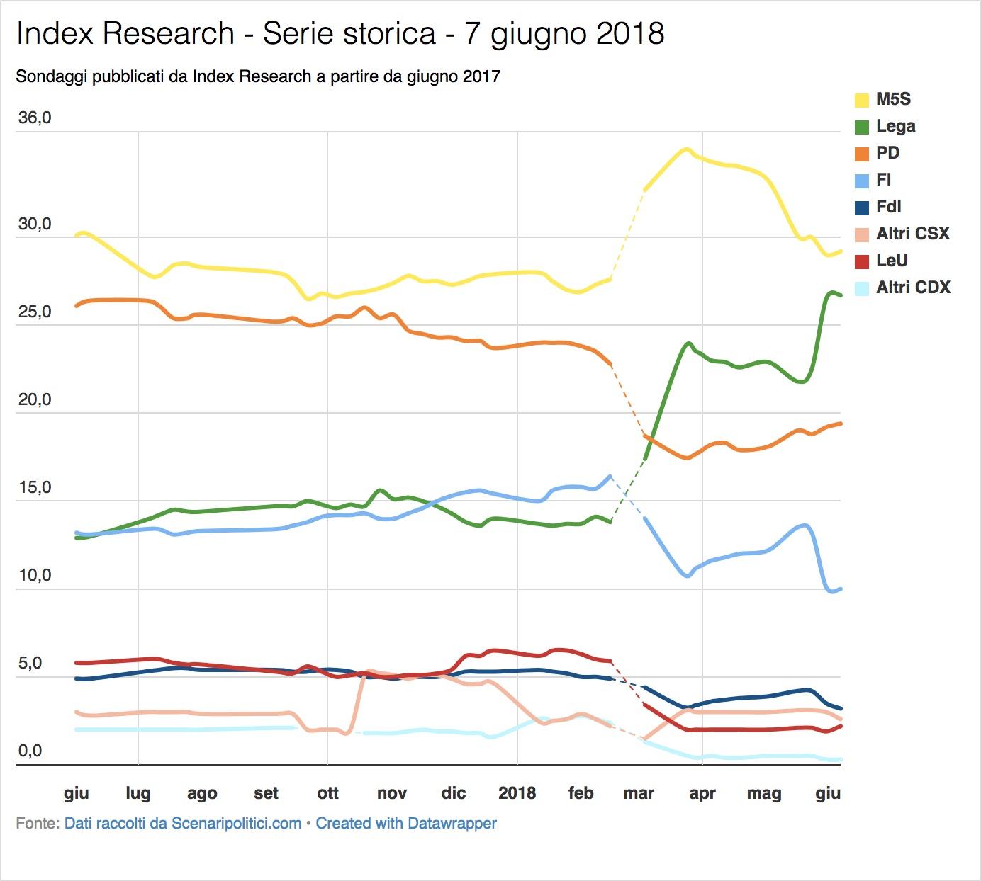 Sondaggio Index Research (7 giugno 2018)