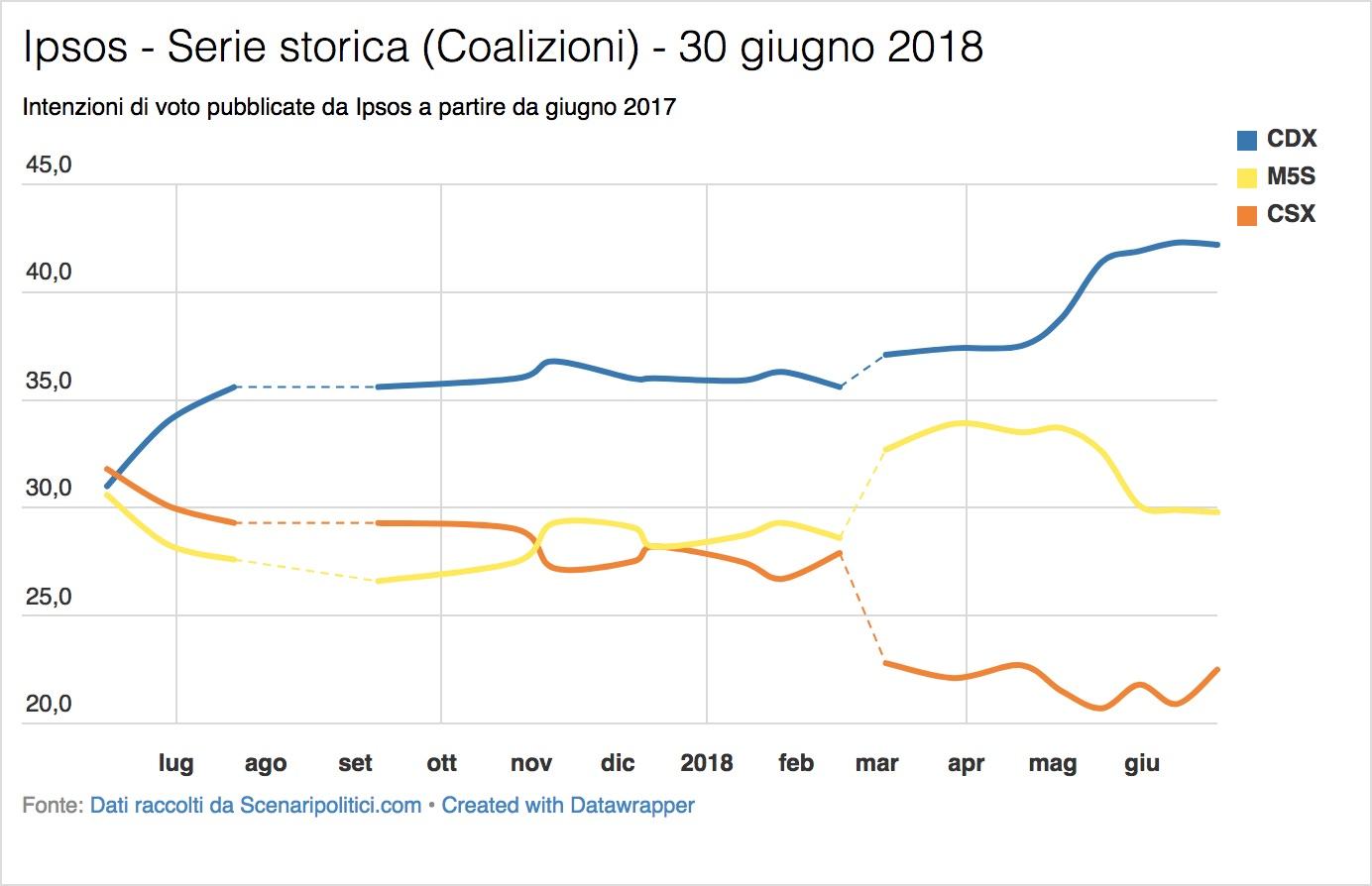Sondaggio Ipsos (30 giugno 2018)