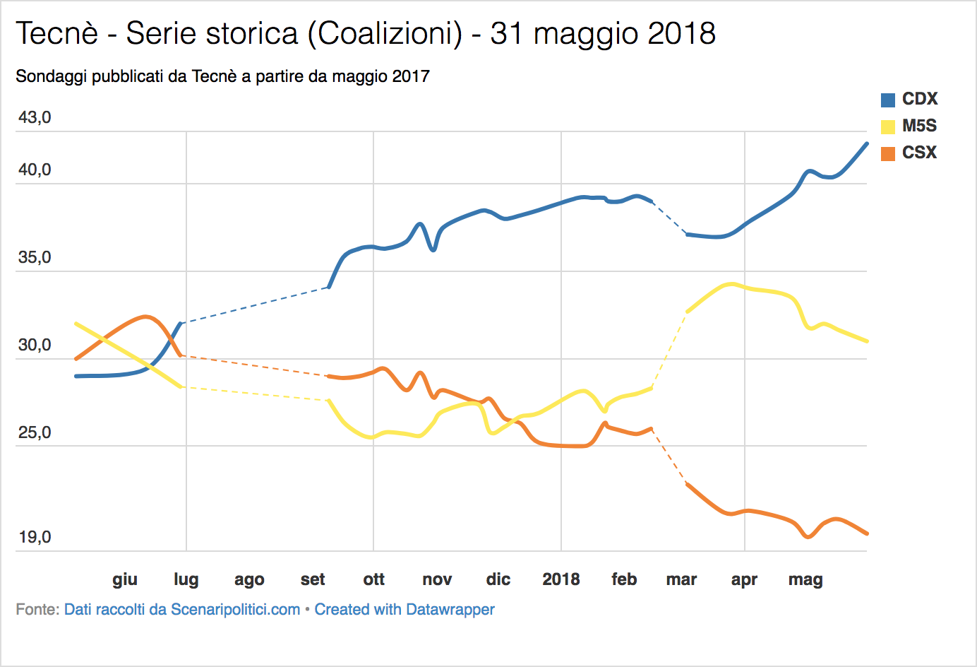 Sondaggio Tecnè (31 maggio 2018)