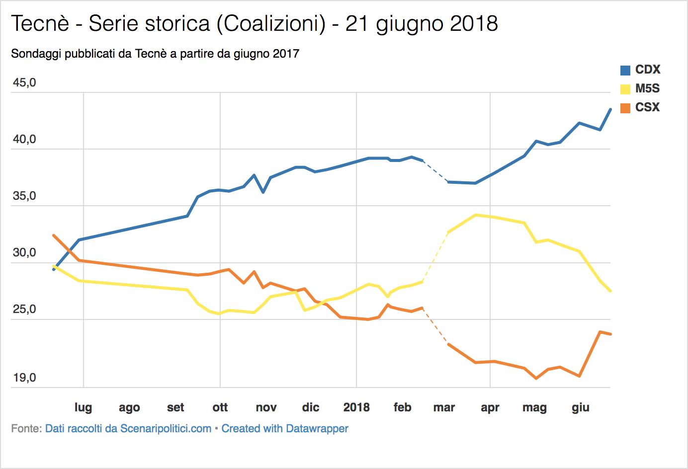 Sondaggio Tecnè (21 giugno 2018)