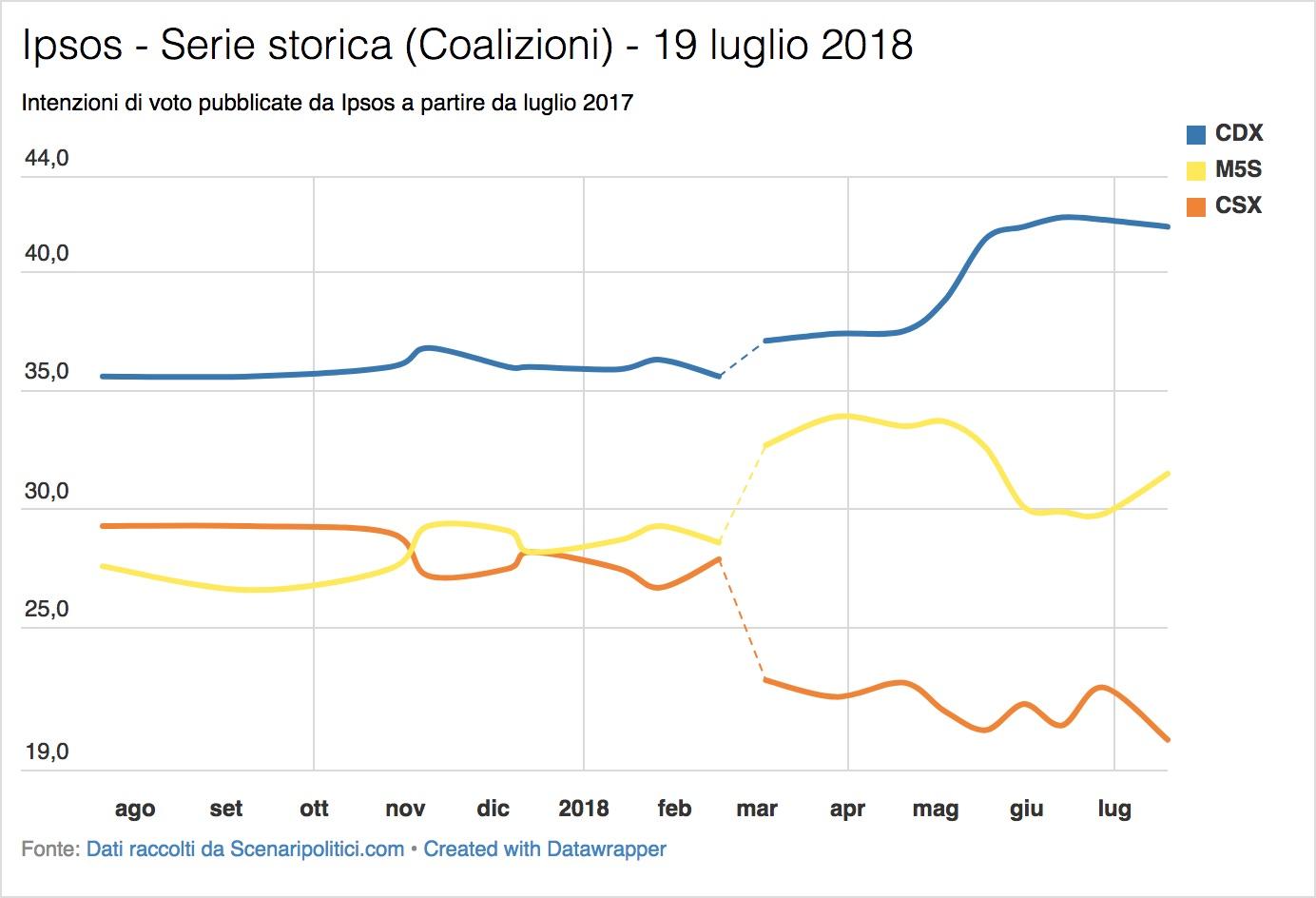 Sondaggio Ipsos (19 luglio 2018)