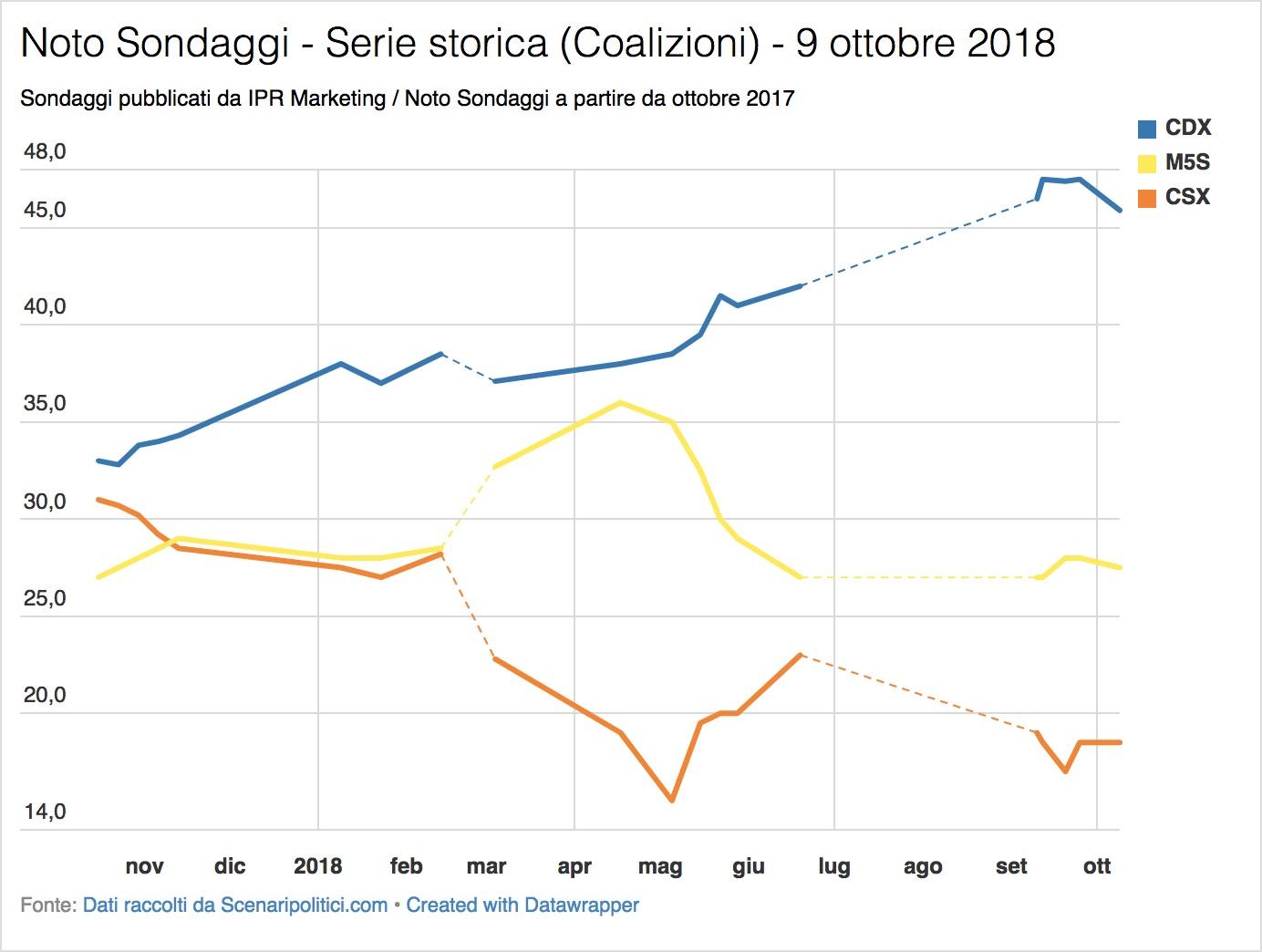 Sondaggio Noto (9 ottobre 2018)