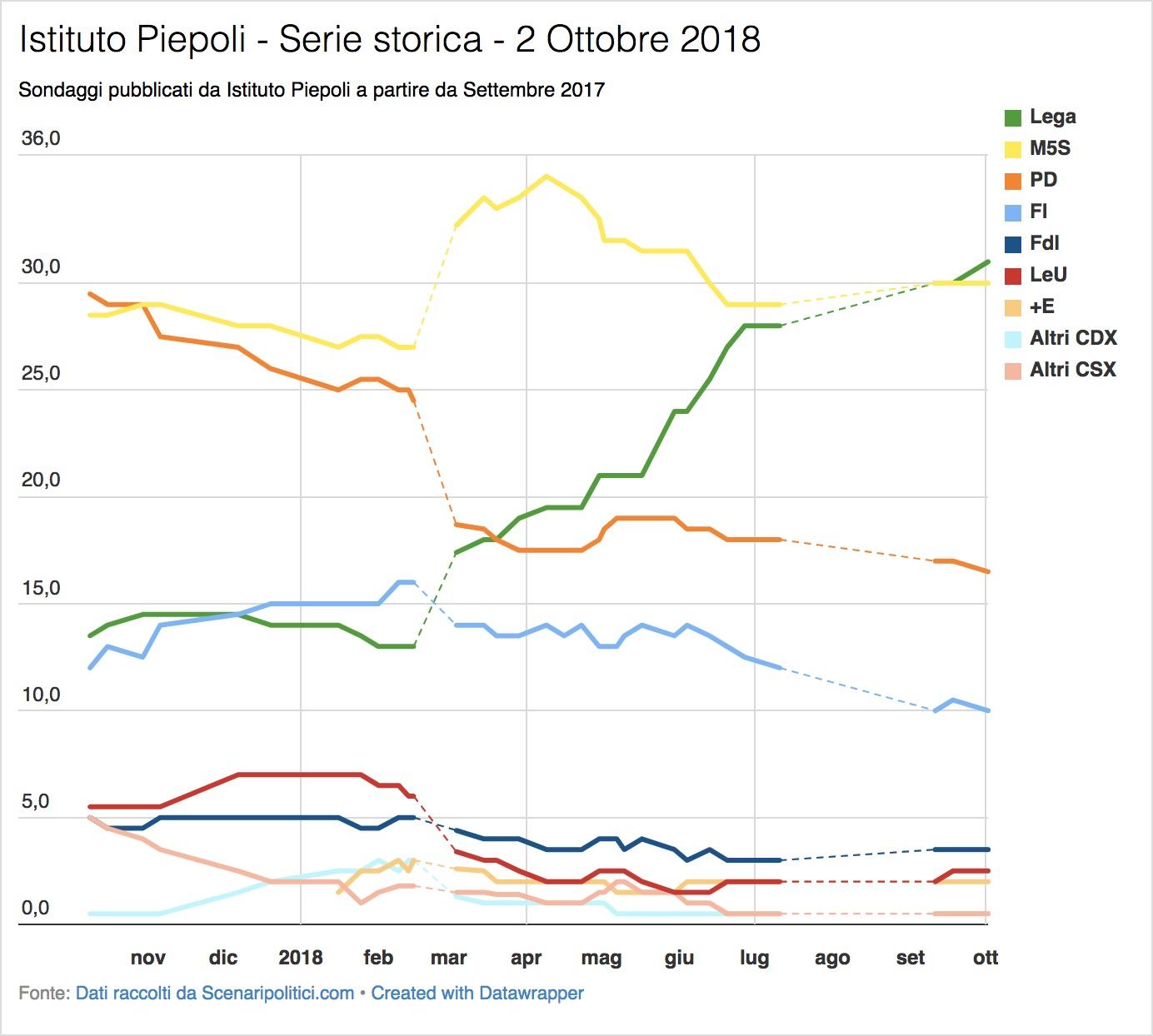 Sondaggi Euromedia Research & Piepoli (2 ottobre 2018)