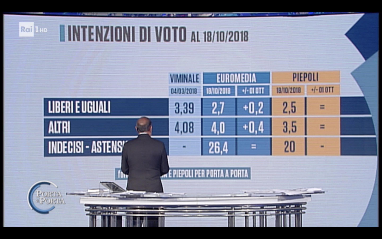 Sondaggi Euromedia Research & Piepoli (18 ottobre 2018)