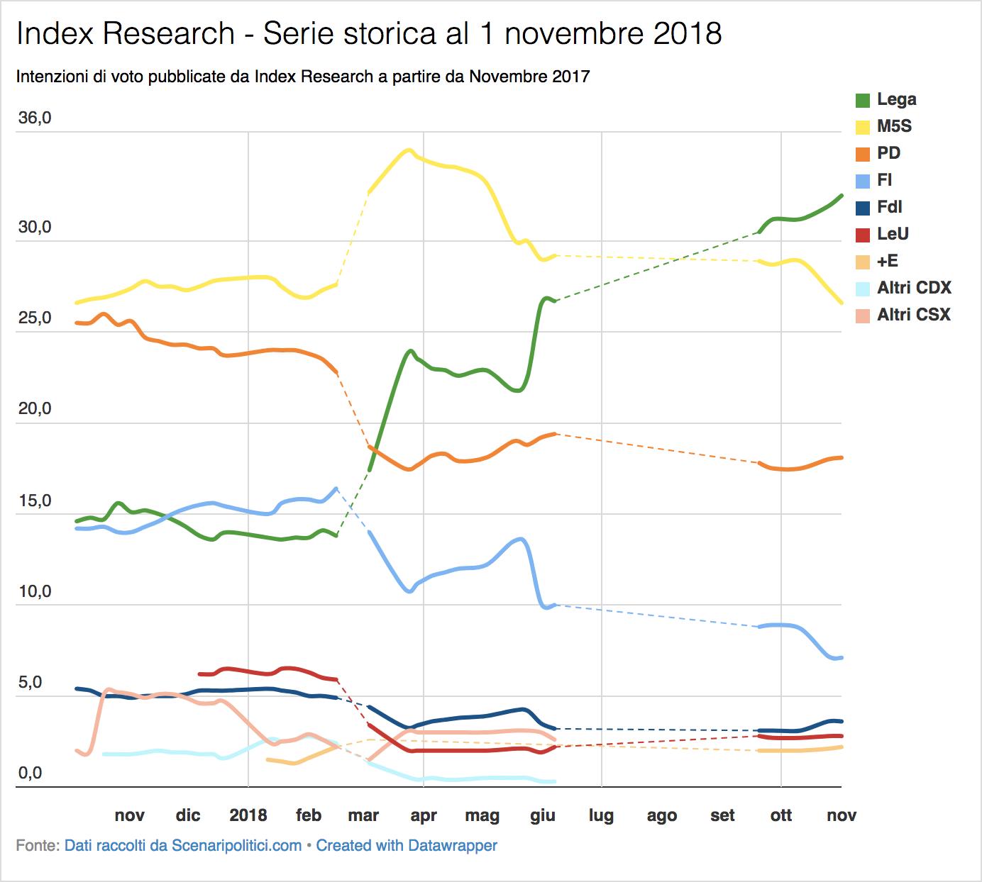 Sondaggio Index Research (1 novembre 2018)