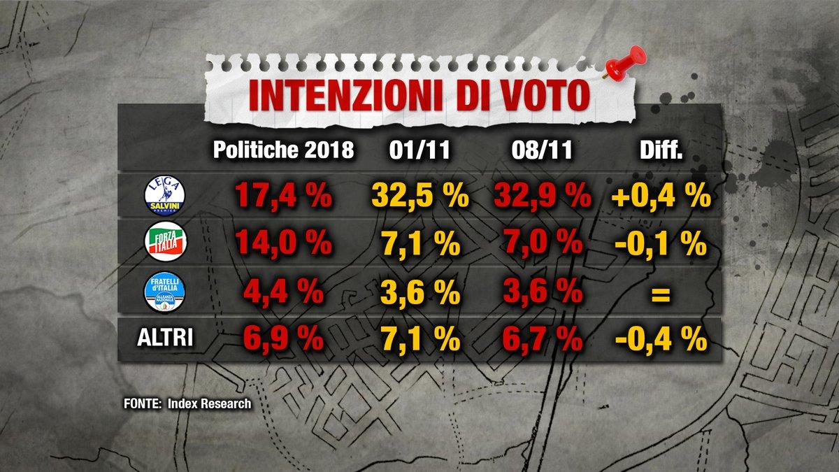Sondaggio Index Research (8 novembre 2018)