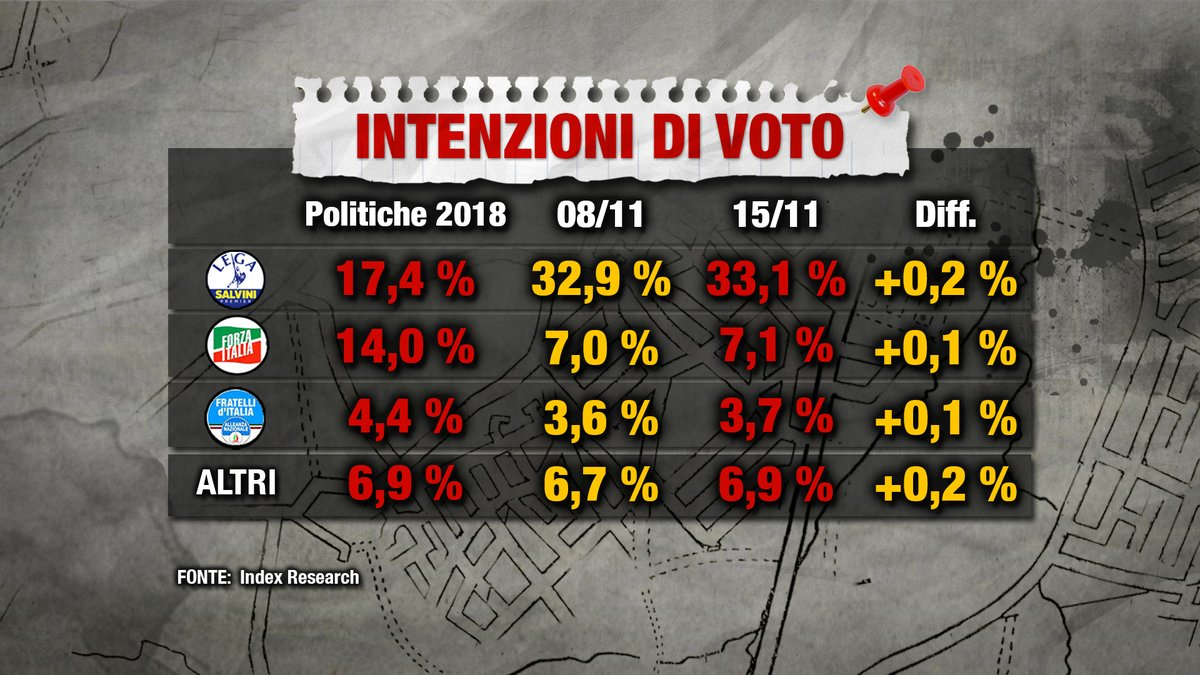 Sondaggio Index Research (15 novembre 2018)