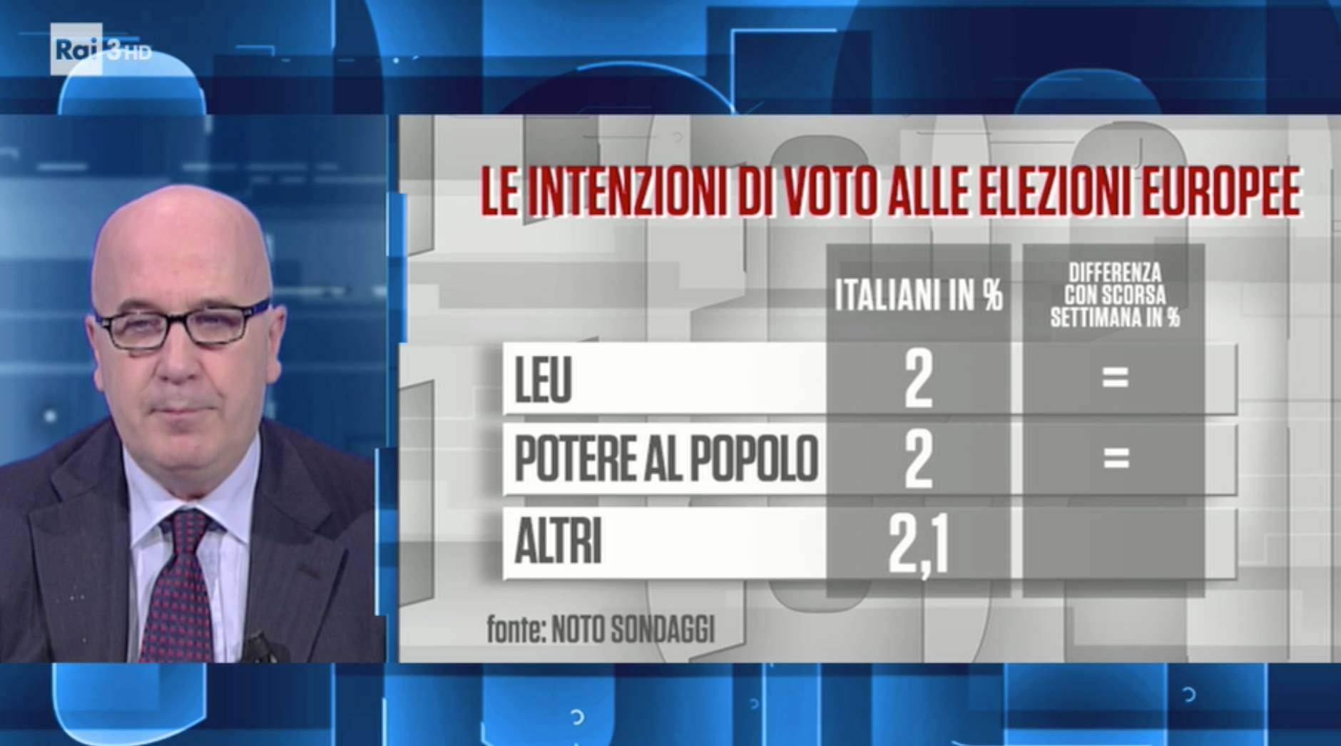 Sondaggio Noto (27 novembre 2018): Elezioni Europee 2019