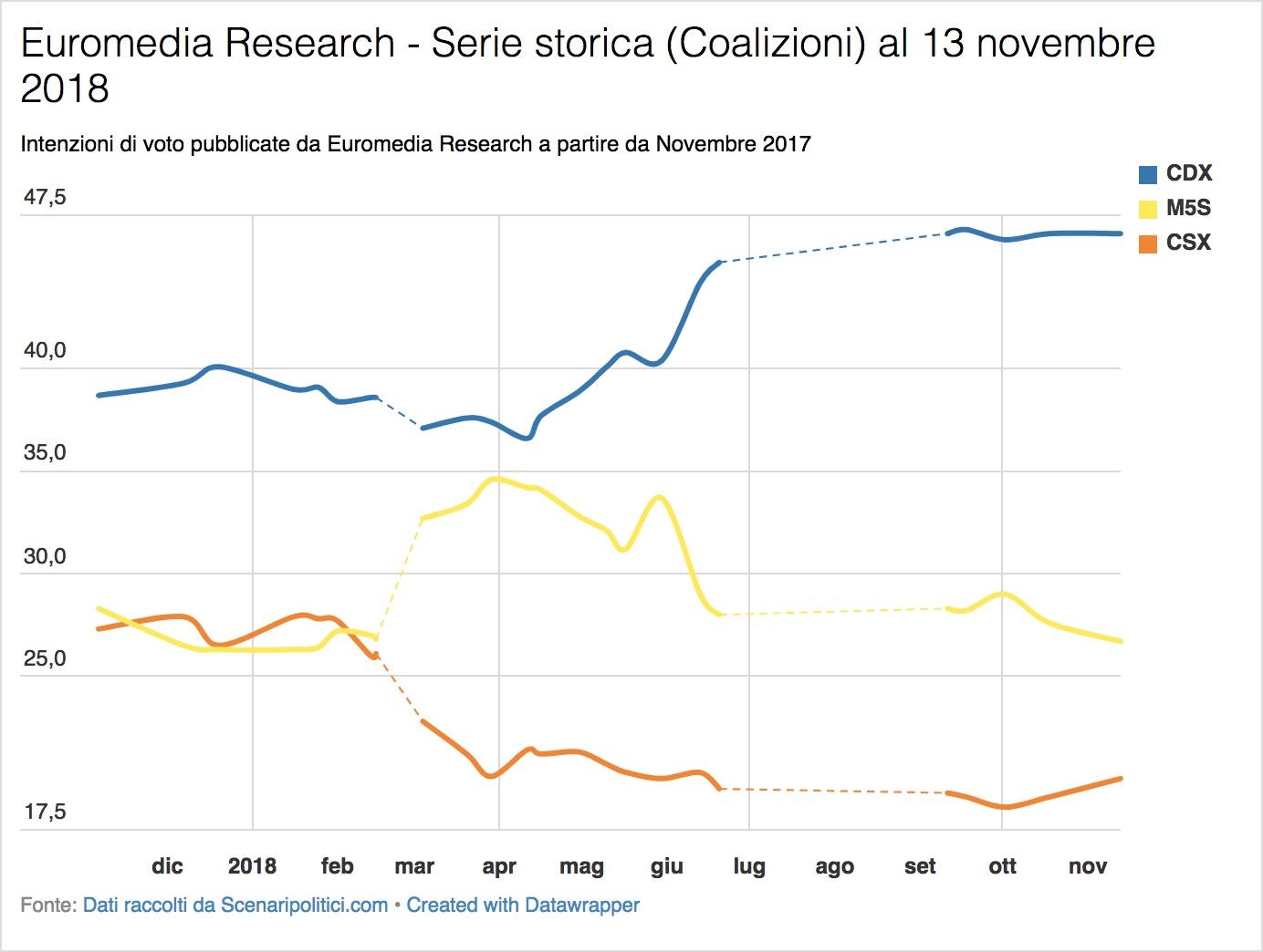 Sondaggi Euromedia Research & Piepoli (13 novembre 2018)
