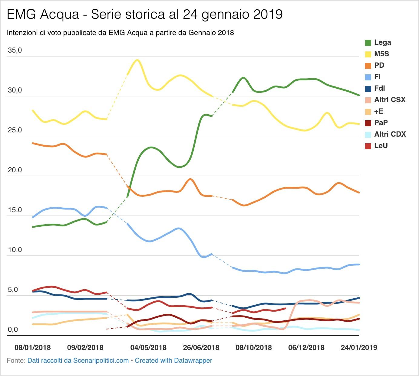 Sondaggio EMG Acqua 24 gennaio 2019
