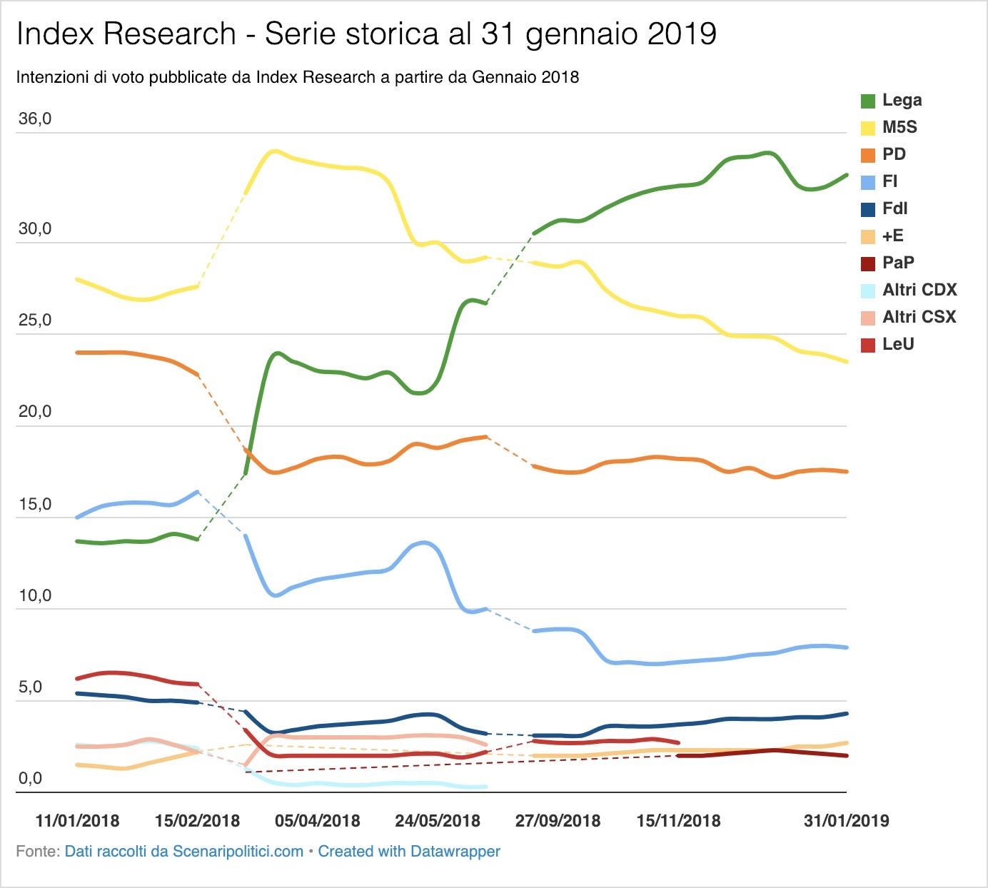 Sondaggio Index Research 31 gennaio 2019