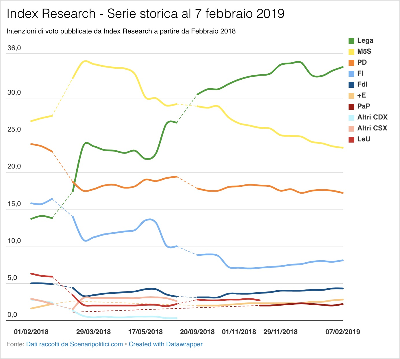 Sondaggio Index Research 7 febbraio 2019