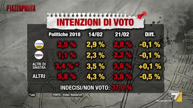 Sondaggio Index Research (21 febbraio 2019)