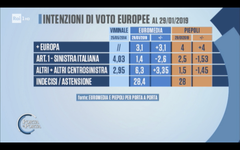 Sondaggi Euromedia Research e Piepoli 30 gennaio 2019 Europee 2019