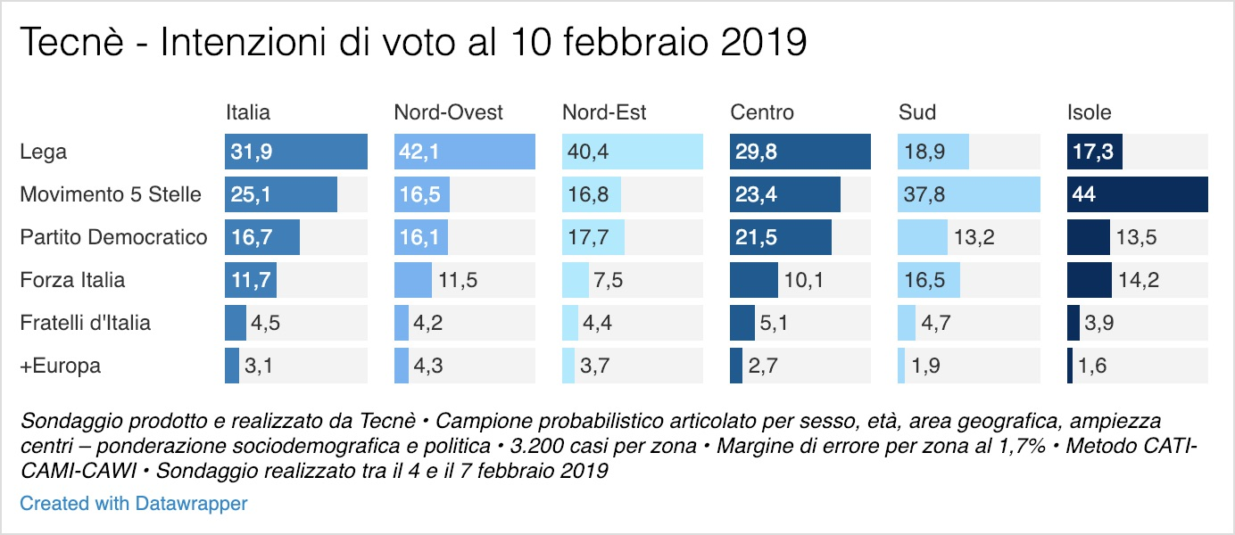 Sondaggio Tecnè 10 febbraio 2019