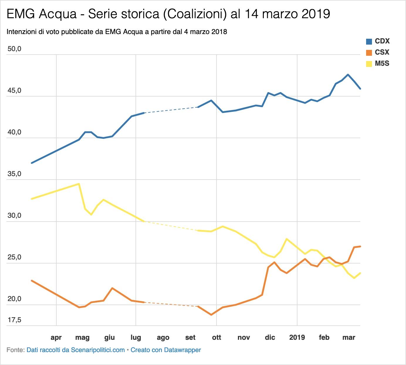 Sondaggio EMG Acqua 14 marzo 2019