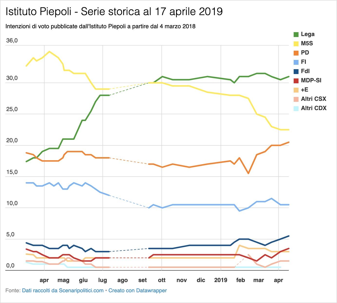 Sondaggi Euromedia Research e Piepoli 17 aprile 2019