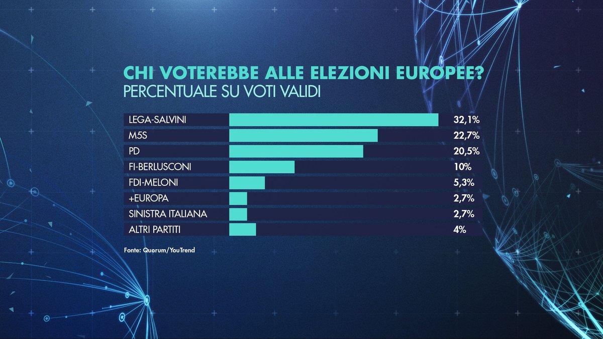 Sondaggio Quorum 1 aprile 2019: Europee 2019