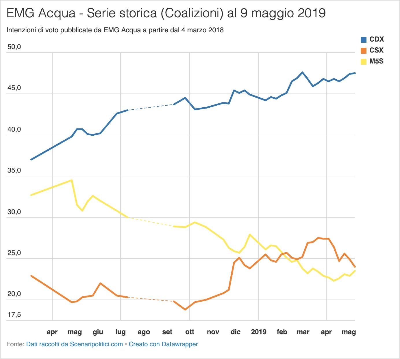 Sondaggio EMG Acqua 9 maggio 2019